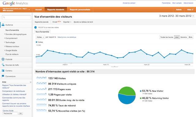 Interface Google Analytics